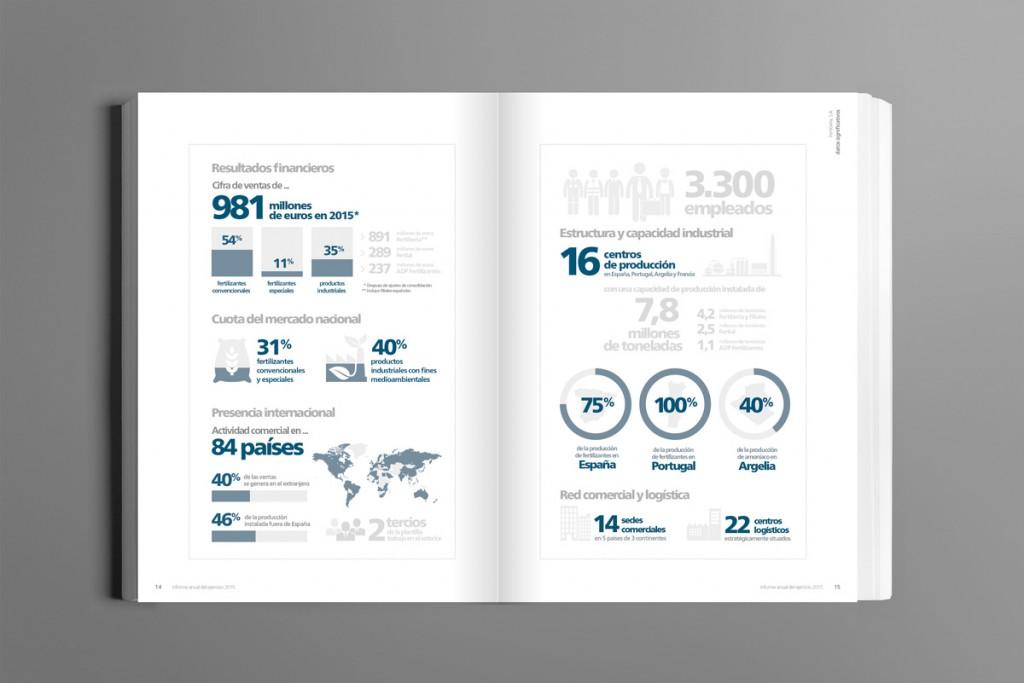 informe_anual_fertiberia_2015-2